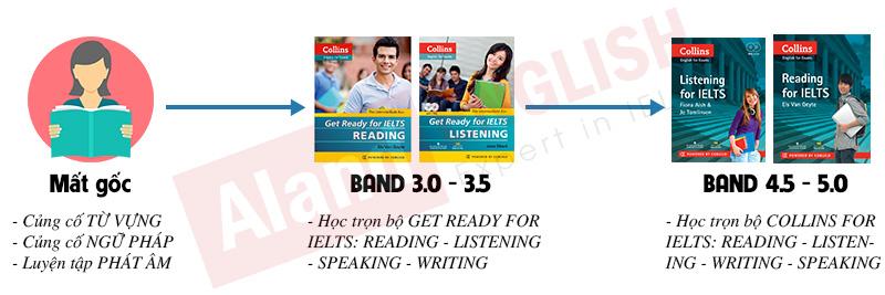 Lộ trình sử dụng sách Get ready for IELTS